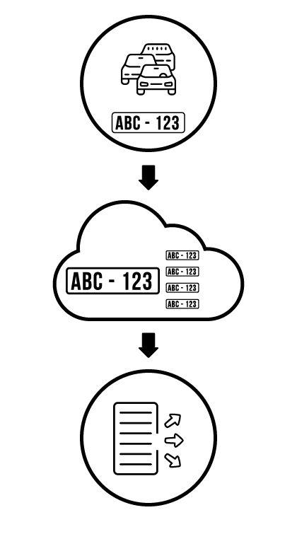 Cloud ANPR process