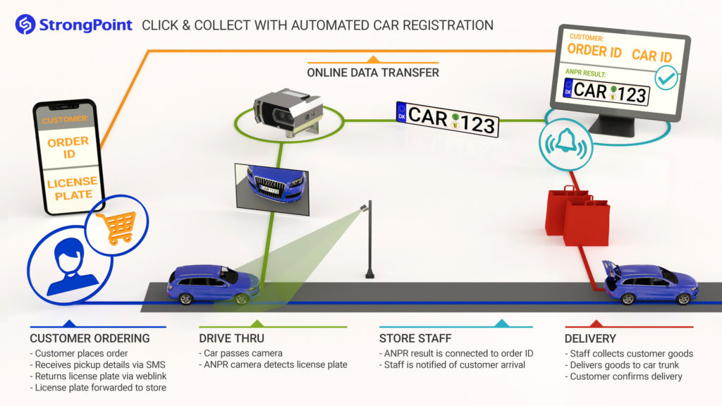 Click and collect with automated car registration infographics
