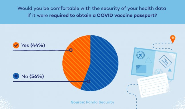 The results of Panda Security's study, showing that 56% of people have concerns for their data's safety