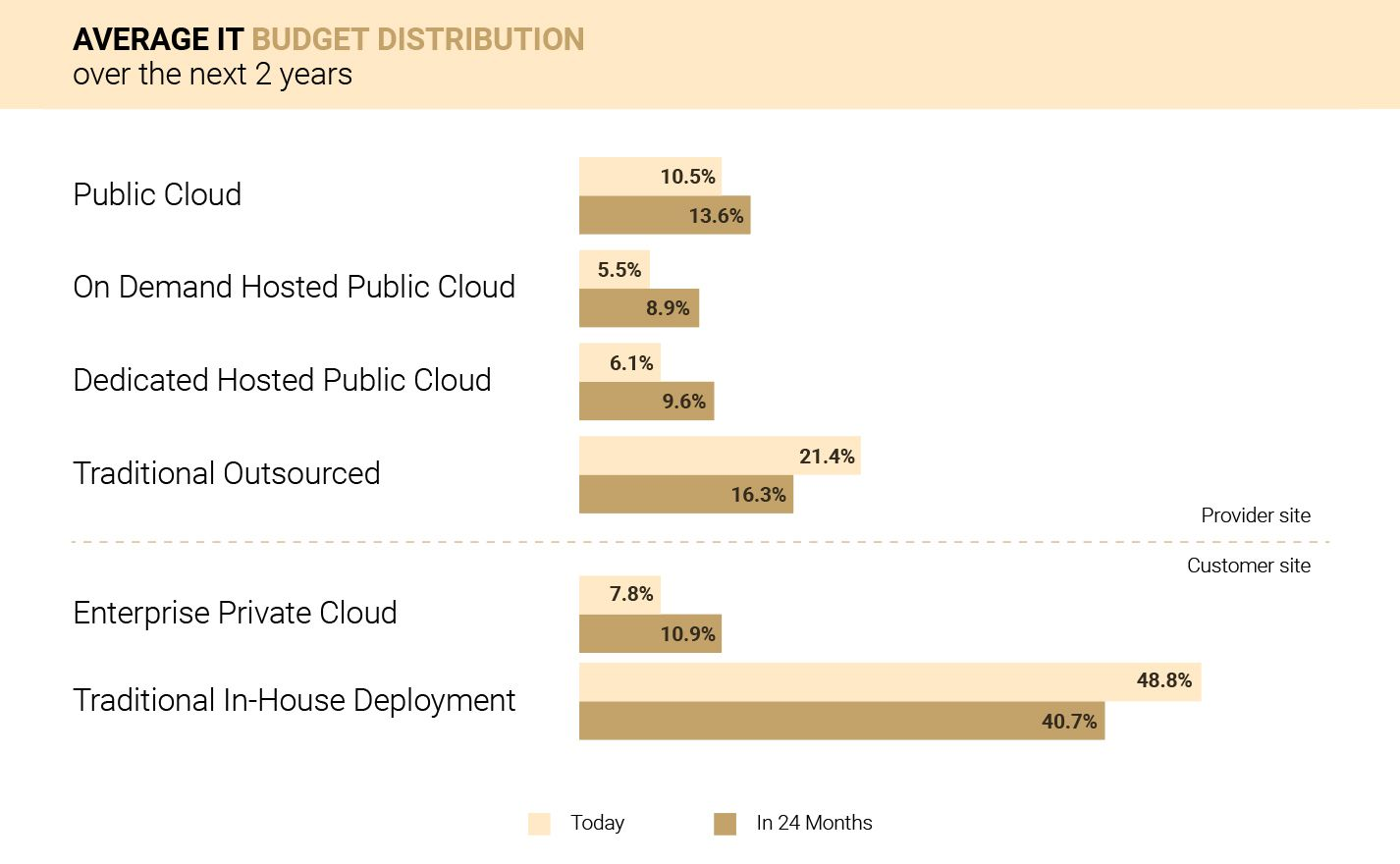 IT spending on cloud