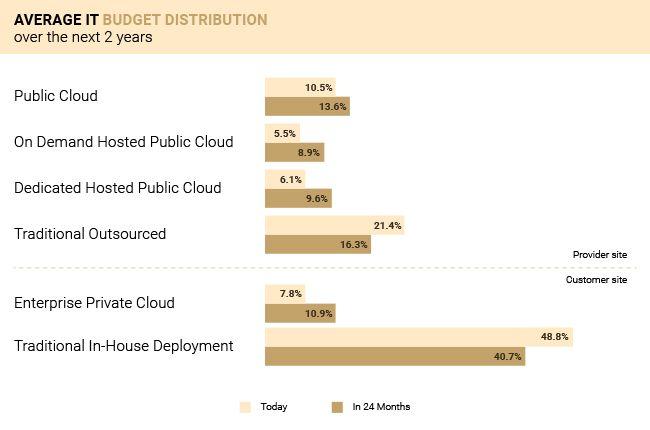 it-budget-cloud-services